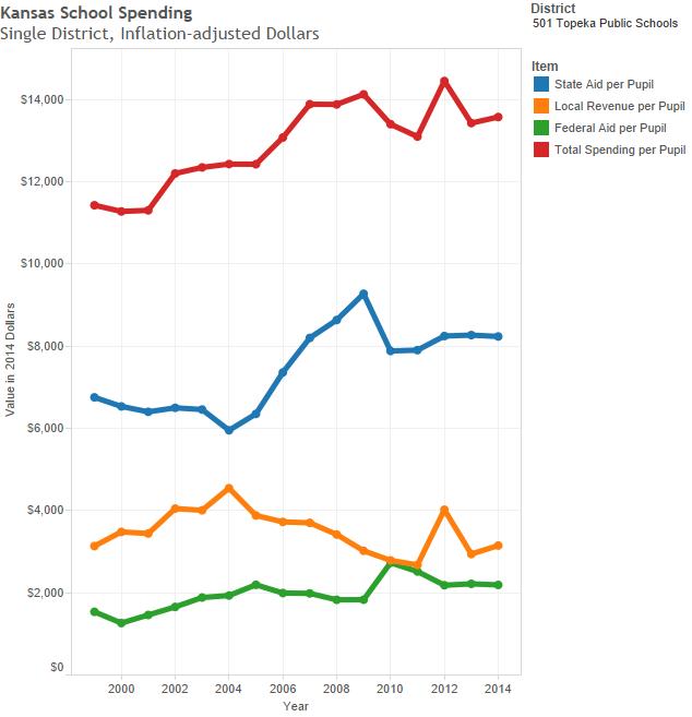 Spending per pupil in Topeka school district.