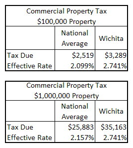 Commercial property taxes in Wichita compared to nation.