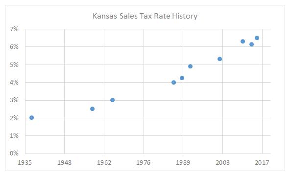 Kansas Sales Tax Rate History 2015-07