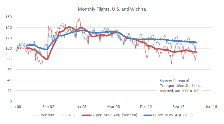 Monthly Flights US and Wichita 2015-07