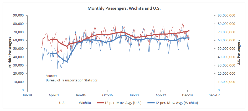 Monthly Passengers US and Wichita 2015-07