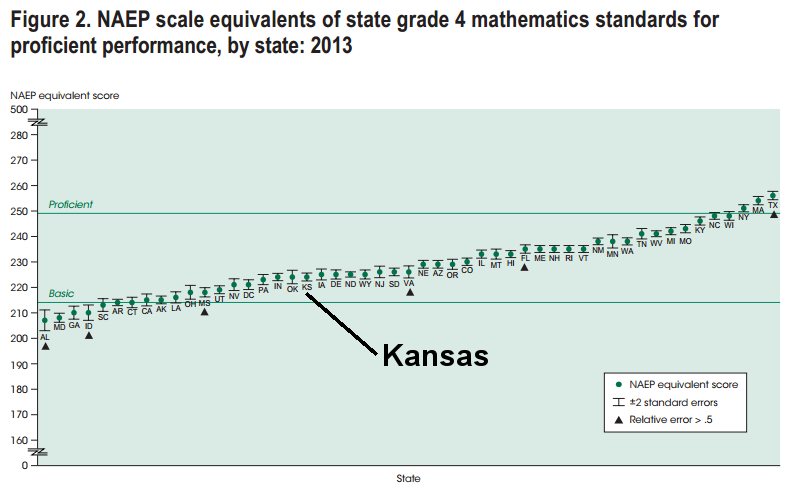 NAEP scale equivalents of state grade 4 math standards for proficient, 2013, Kansas emphasized 2015-07