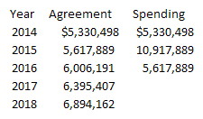 Funding agreement from 2013.