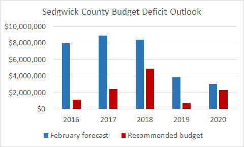 An alternate presentation of the projected deficits based on the recommended budget.