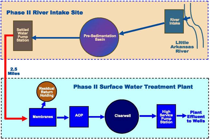 ASR - Phase II schematic