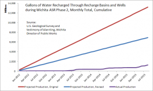Gallons of Water Recharged Through Recharge Basins and Wells during Wichita ASR Phase II, cumulative.
