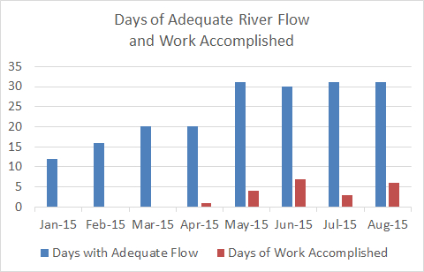 ASR days of flow and work through 2015-08