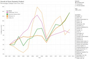Growth of GDP for Wichita and selected cities. Click for larger version.