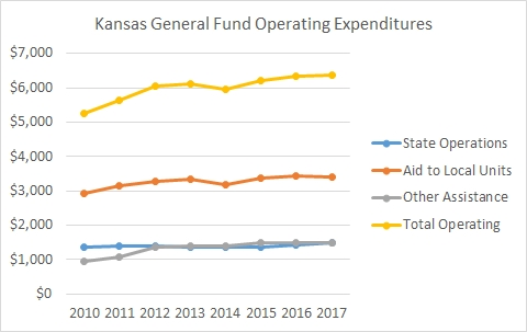 State General Fund Expenditures by Major Purpose chart 2015-11