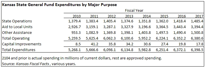 State General Fund Expenditures by Major Purpose table 2015-11
