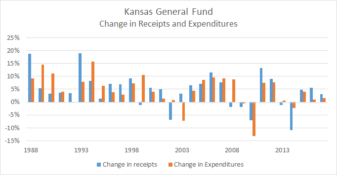 Kansas General Fund Change Revenue Expenditures 2016-01