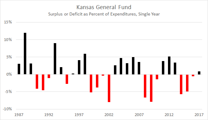Kansas General Fund Deficit 2016-01