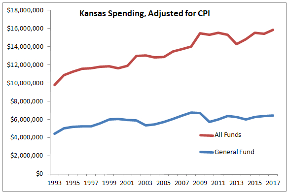 Kansas Spending Adjusted for CPI 2016-01