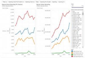 Kansas School Spending Visualization Sample