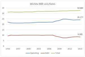 Wichita mill levy rates. Click for larger version.