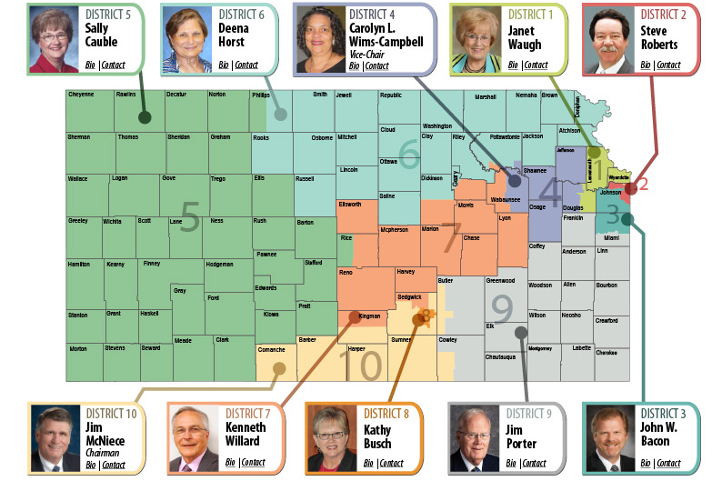 Kansas State Board of Education members and map