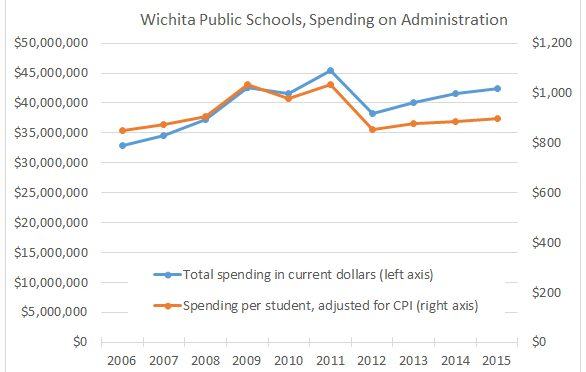 Wichita school district spending on administration. Click for larger.