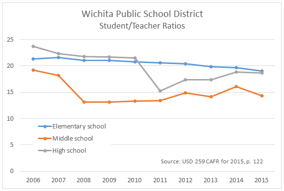 Wichita school district student-teacher ratios. While not the same measure as class size, these ratios have generally improved or remained constant.
