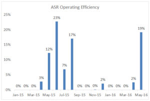 ASR operating efficiency through May 2016.