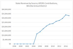 Wichita Public Schools, State Revenue by Source, KPERS Contributions