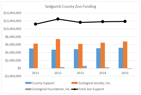 Sedgwick County Zoo Funding 2016-07