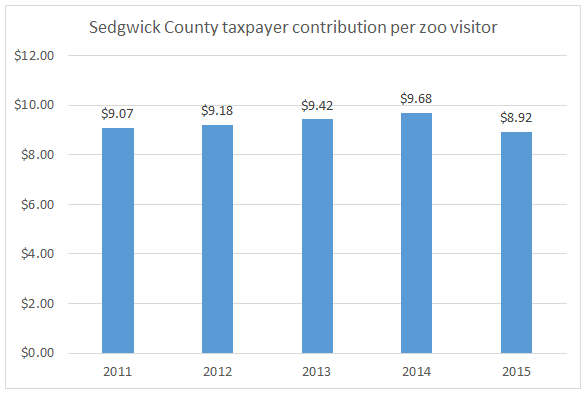 Sedgwick County taxpayer contribution per zoo visitor 2016-07