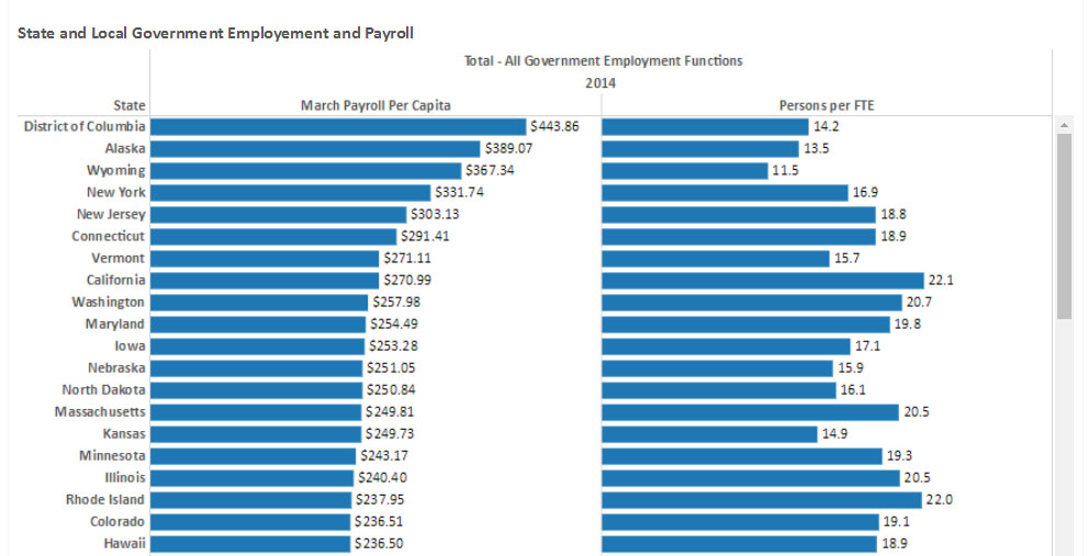 State and Local Government Employee and Payroll example 2016-07