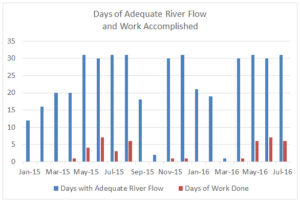 ASR days of flow and work through July 2016.
