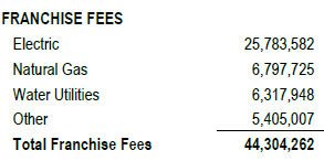 Franchise fees collected by the City of Wichita for 2015.