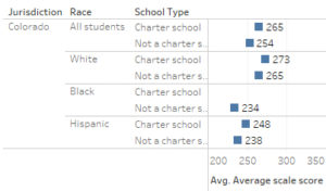 NAEP scores for Colorado. Click for larger.