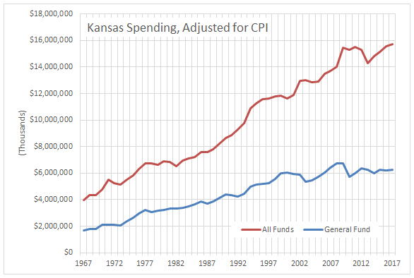 kansas-spending-adjusted-for-cpi-2016-10
