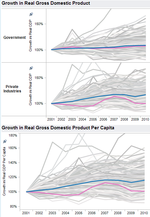 Wichita MSA GDP growth