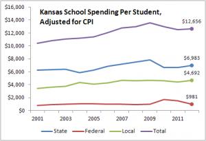 Kansas school spending per student, adjusted for CPI
