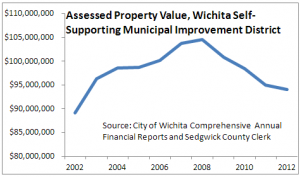 Wichita Downtown Self-supporting Municipal Improvement District SSMID Assessed Valuation 2013-02 b