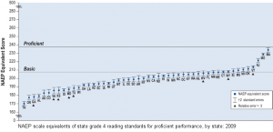 NAEP scale equivalents of state grade 4 reading standards for proficient performance, by state: 2009