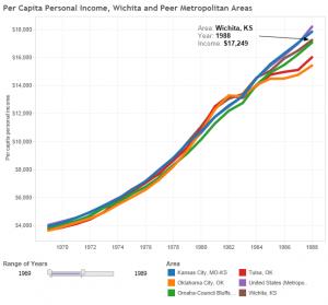 Wichita and peer per capita income, 1969 to 1989