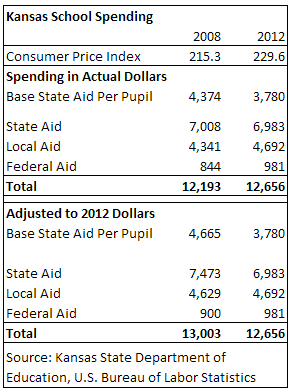 kansas-school-spending-2008-2012