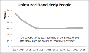 uninsured-estimates-2013-05