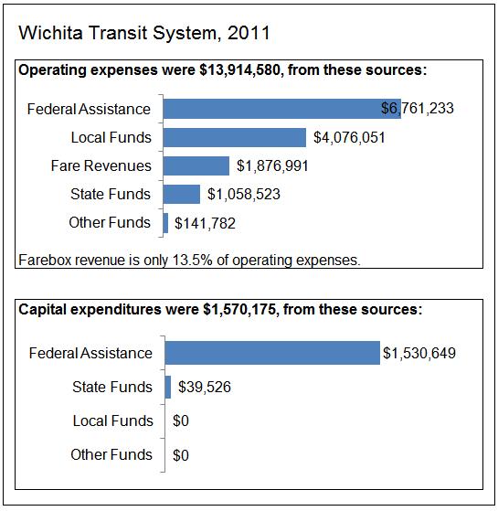 Wichita Transit Finances, 2011