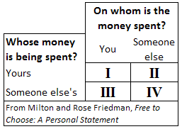 friedman-spending-categories-2013-07