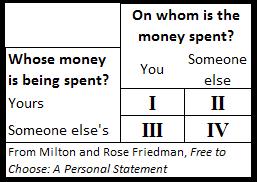 friedman-spending-categories-2013-07