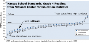 Kansas school standards for grade 4 reading compared to other states.