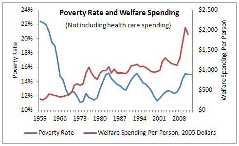 Poverty in relation to welfare essay