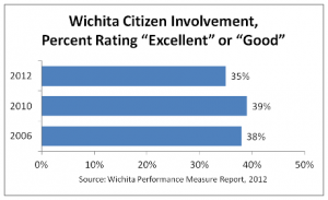 wichita-citizen-involvement-2012