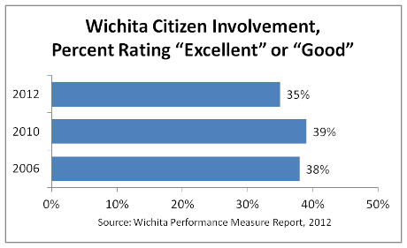 "Citizens rate ""the job Wichita does at welcoming citizen involvement."
