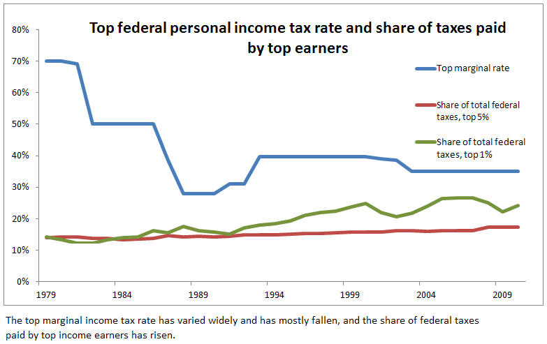 The relevance of income tax rates