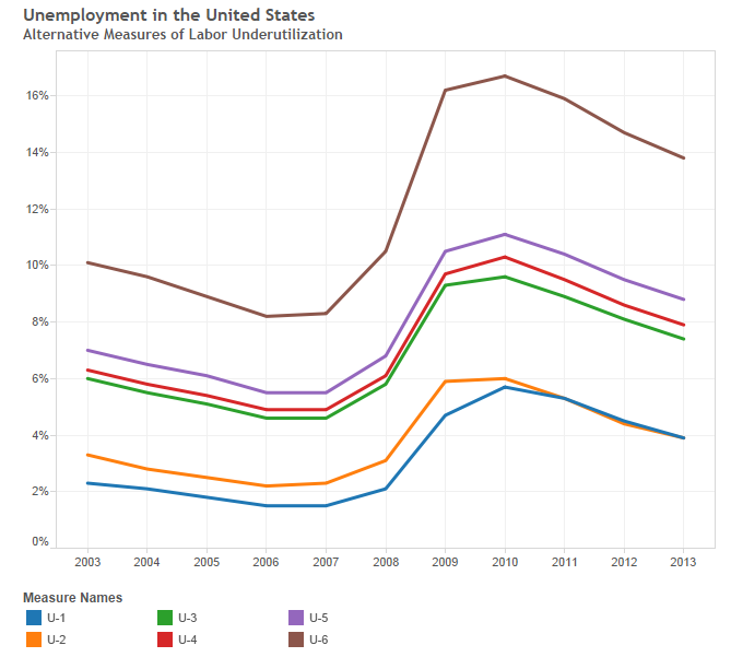 Alternative measures of unemployment in the United States, from Bureau of Labor Statistics