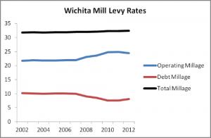 wichita-mill-levy-chart-2014-05