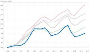 Growth in Private Sector Jobs, Wichita and Visioneering Peers. Wichita is the dark line.
