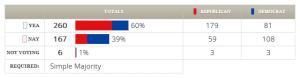 H.R. 1473 (112th) votes